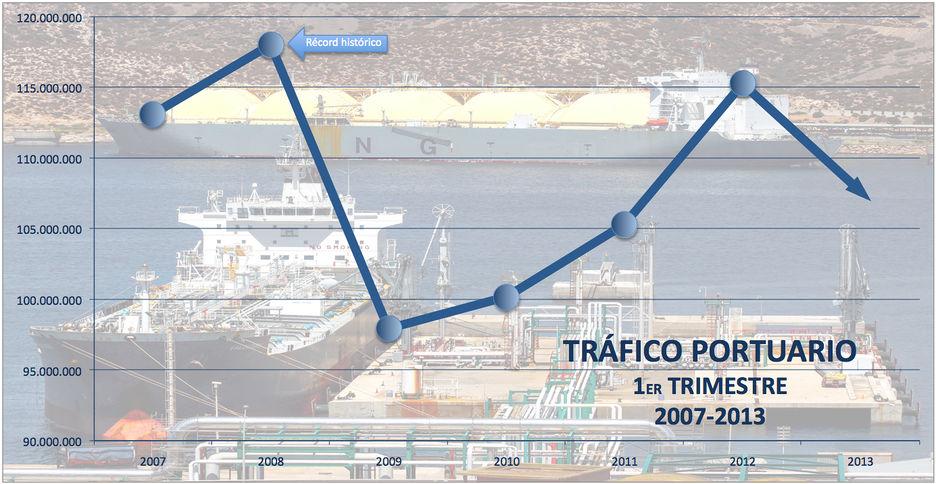 Puertos españoles no cumplen el objetivo de 2013